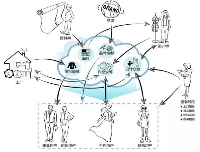 云衣定制平台创建服装数字化基础设施,推动服装行业C2B转型