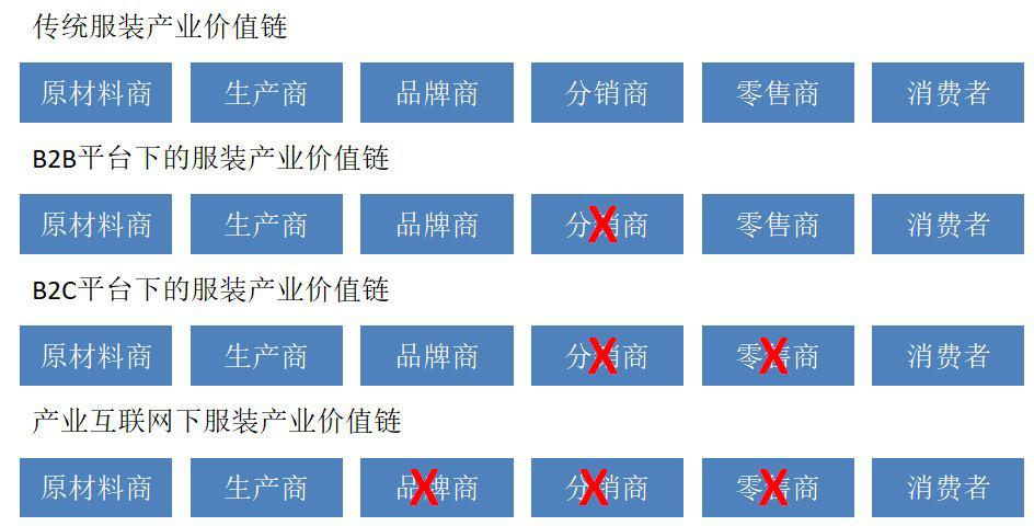产业互联网时代中国服装企业的未来与机遇