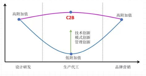 服装CAD系统